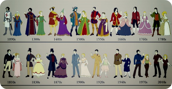 Эволюция одежды за 1000 лет.